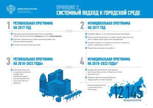 пиорететный-проект-формирование-городской-среды